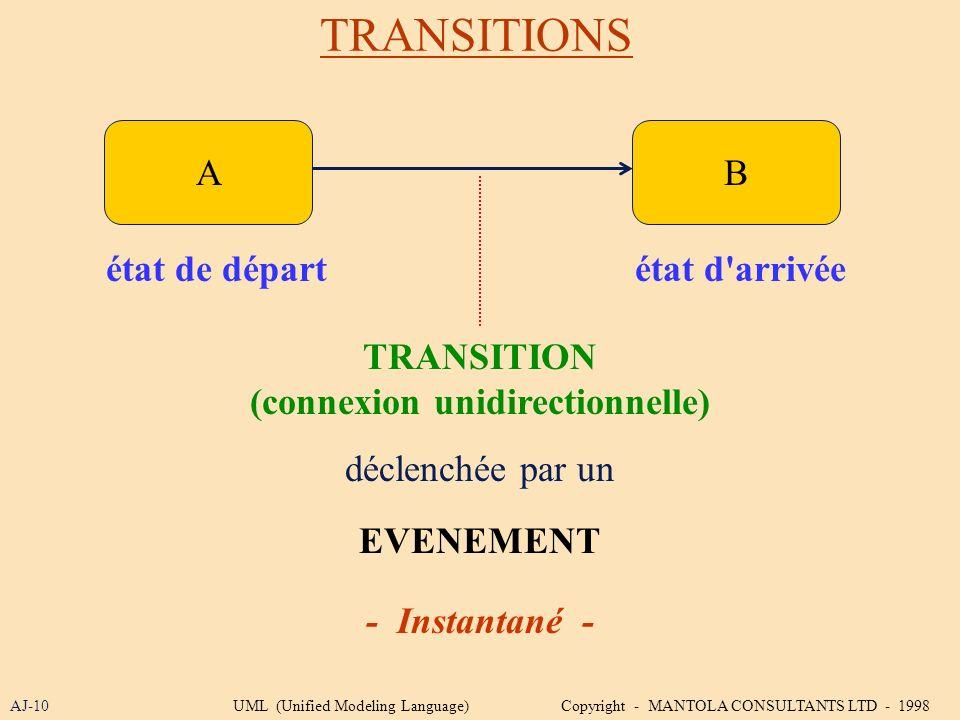 TRANSITIONS AJ-10 AB état de départétat d'arrivée TRANSITION (connexion unidirectionnelle) EVENEMENT - Instantané - déclenchée par un UML (Unified Mod