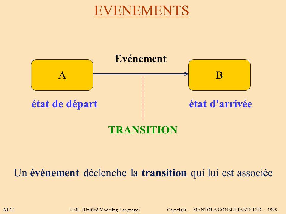 EVENEMENTS AJ-12 AB état de départétat d'arrivée TRANSITION Evénement Un événement déclenche la transition qui lui est associée UML (Unified Modeling