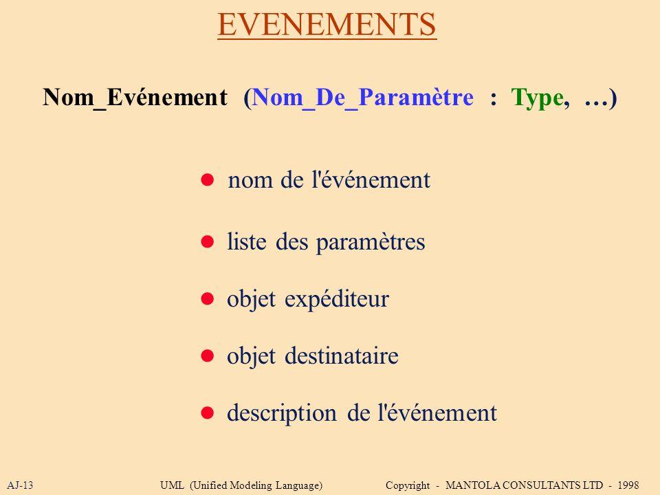 EVENEMENTS AJ-13 Nom_Evénement (Nom_De_Paramètre : Type, …) nom de l'événement liste des paramètres objet expéditeur objet destinataire description de