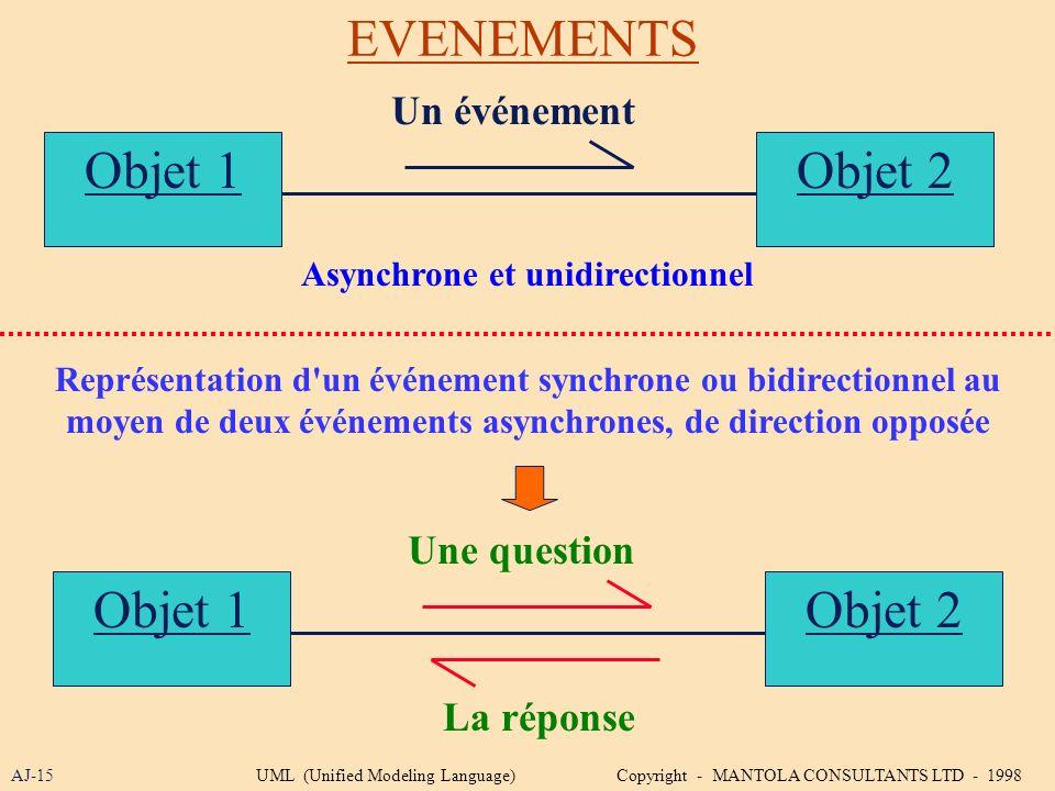 EVENEMENTS Objet 1 AJ-15 Un événement Une question La réponse Objet 2 Objet 1Objet 2 Asynchrone et unidirectionnel Représentation d'un événement synch