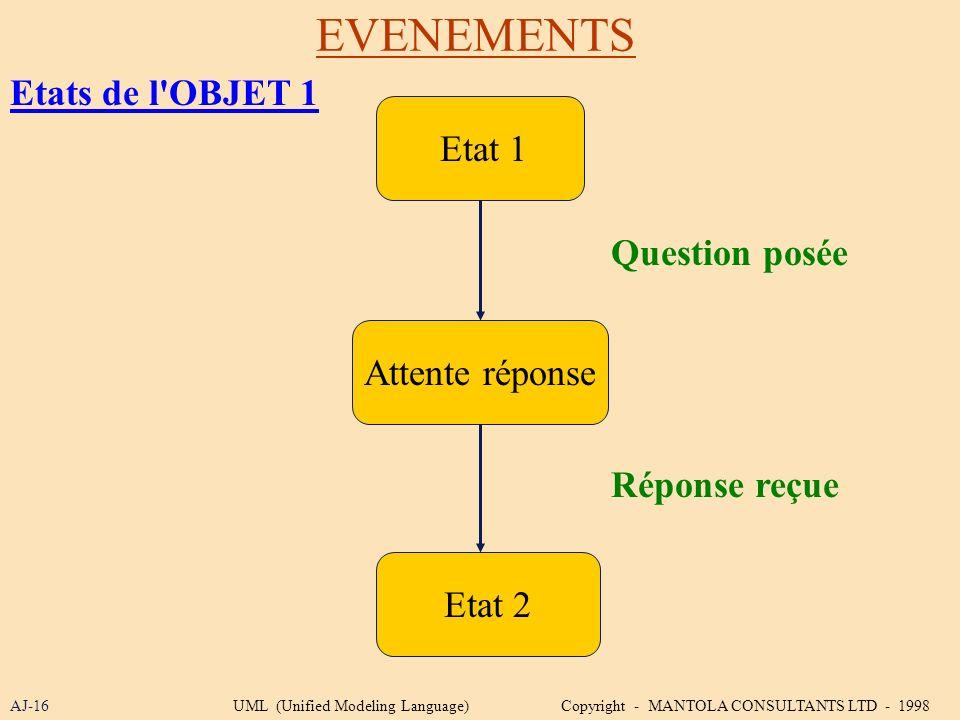 EVENEMENTS AJ-16 Etat 1 Attente réponse Etat 2 Réponse reçue Question posée Etats de l'OBJET 1 UML (Unified Modeling Language) Copyright - MANTOLA CON