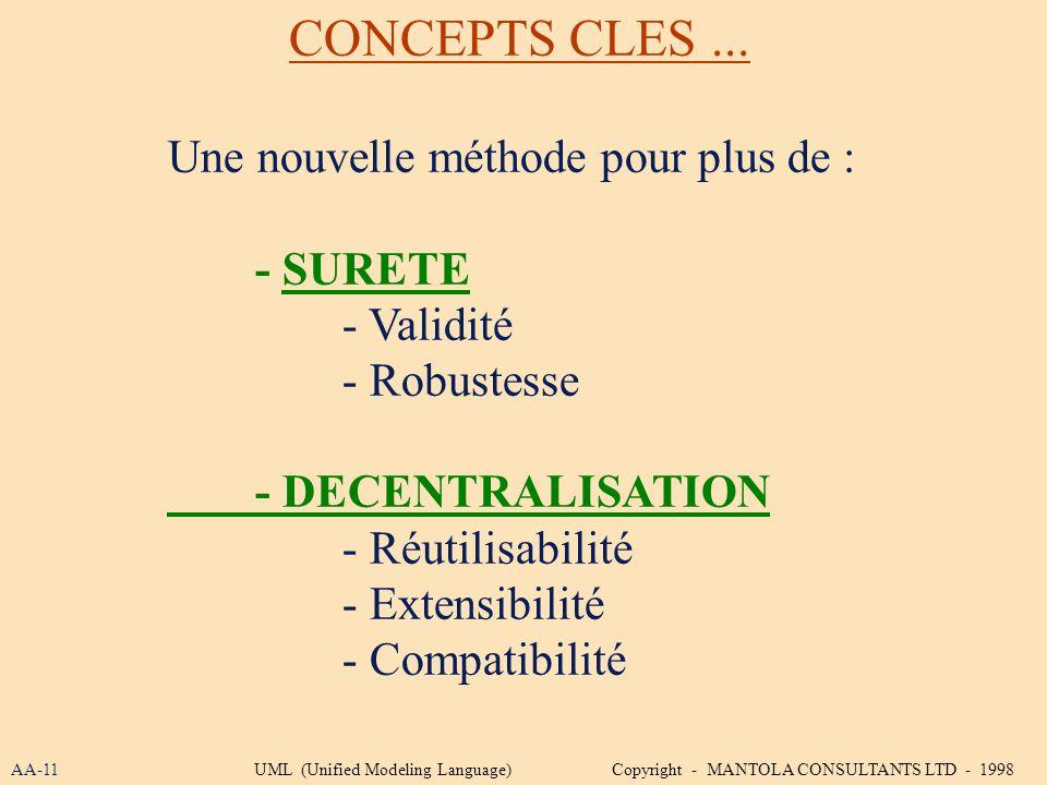 Une nouvelle méthode pour plus de : - SURETE - Validité - Robustesse - DECENTRALISATION - Réutilisabilité - Extensibilité - Compatibilité CONCEPTS CLE