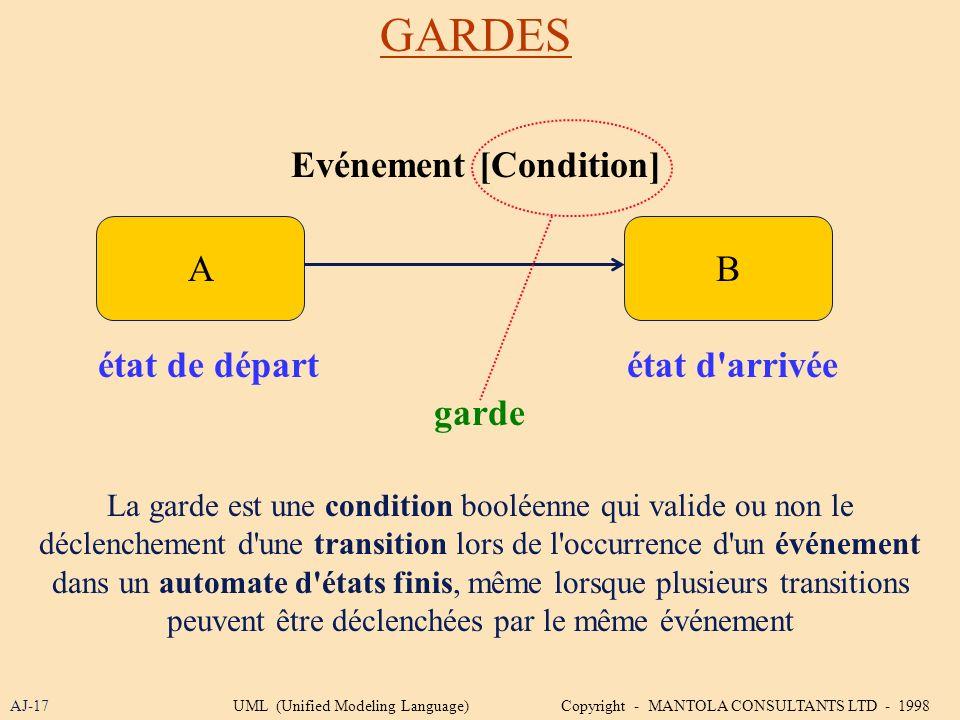 GARDES AJ-17 AB état de départétat d'arrivée Evénement [Condition] La garde est une condition booléenne qui valide ou non le déclenchement d'une trans