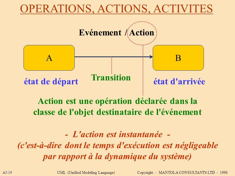 OPERATIONS, ACTIONS, ACTIVITES AJ-19 AB état de départétat d'arrivée Evénement / Action Action est une opération déclarée dans la classe de l'objet de