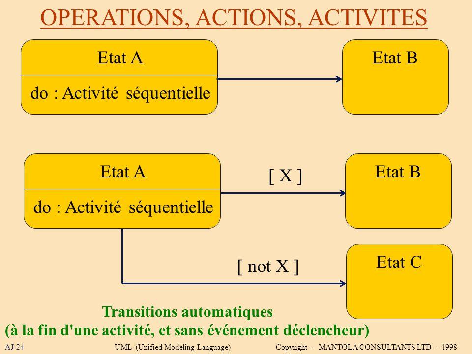 OPERATIONS, ACTIONS, ACTIVITES AJ-24 Etat A do : Activité séquentielle Etat B Etat A do : Activité séquentielle Etat B Etat C [ X ] [ not X ] Transiti