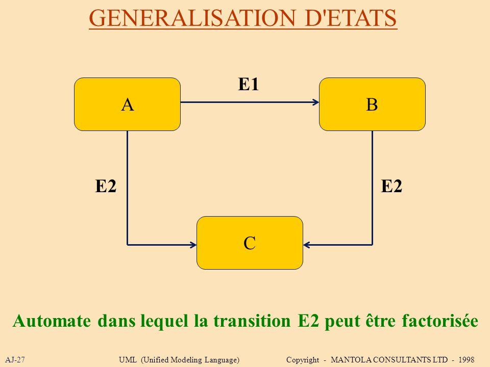 GENERALISATION D'ETATS AJ-27 B C A E1 E2 Automate dans lequel la transition E2 peut être factorisée UML (Unified Modeling Language) Copyright - MANTOL