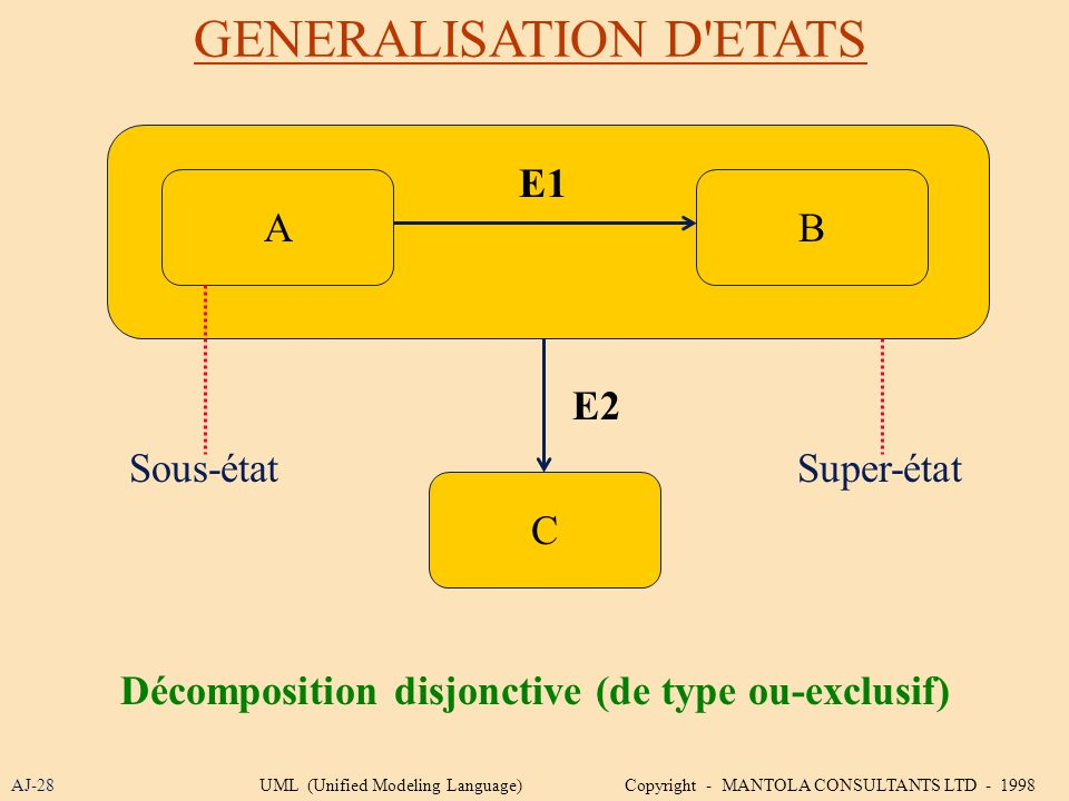 GENERALISATION D'ETATS AJ-28 B C A E1 E2 Décomposition disjonctive (de type ou-exclusif) Super-étatSous-état UML (Unified Modeling Language) Copyright