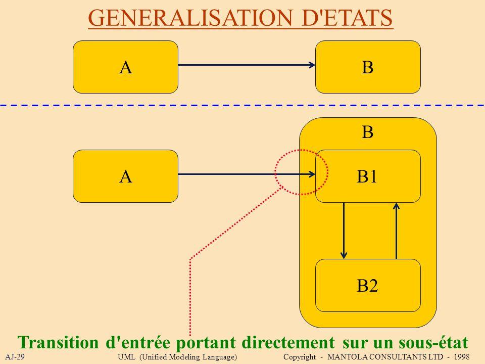 GENERALISATION D'ETATS AJ-29 BA Transition d'entrée portant directement sur un sous-état AB1 B2 B UML (Unified Modeling Language) Copyright - MANTOLA