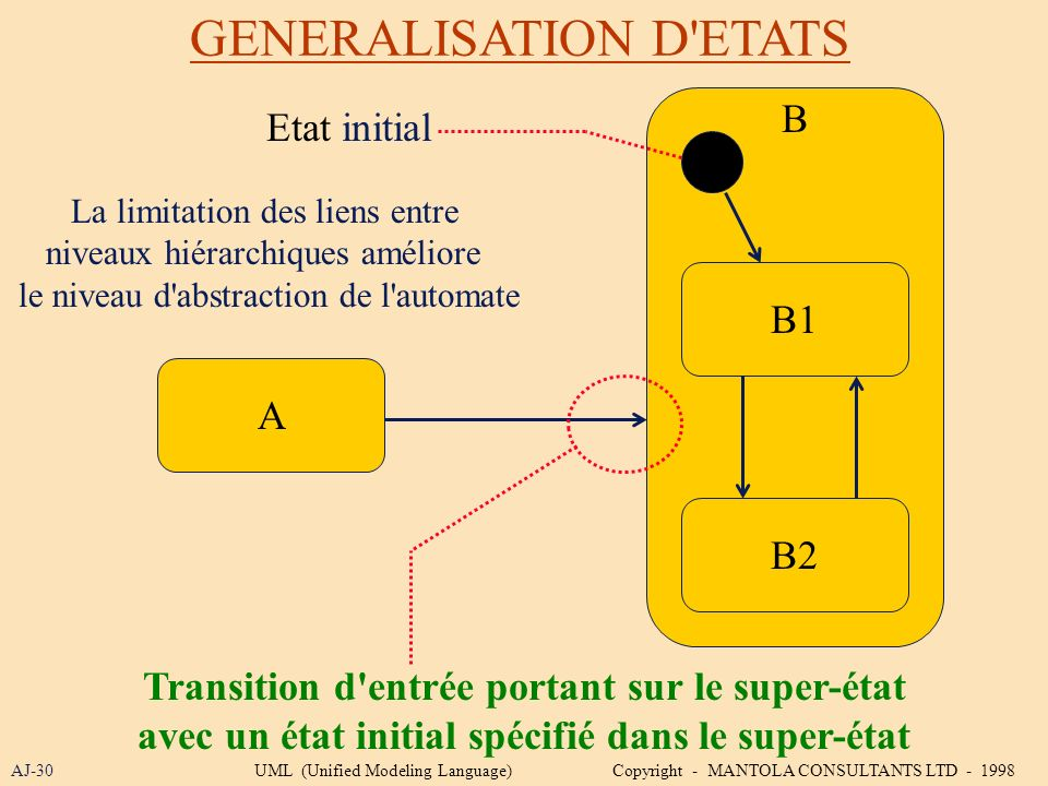 GENERALISATION D'ETATS AJ-30 Transition d'entrée portant sur le super-état avec un état initial spécifié dans le super-état A B1 B2 B Etat initial La