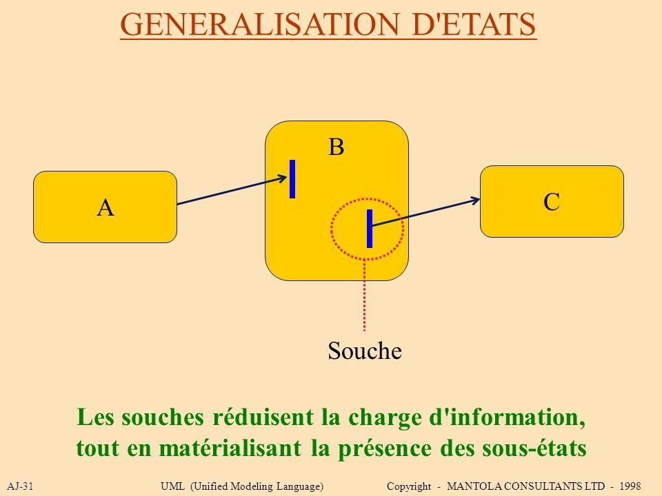 GENERALISATION D'ETATS AJ-31 B C A Les souches réduisent la charge d'information, tout en matérialisant la présence des sous-états Souche UML (Unified
