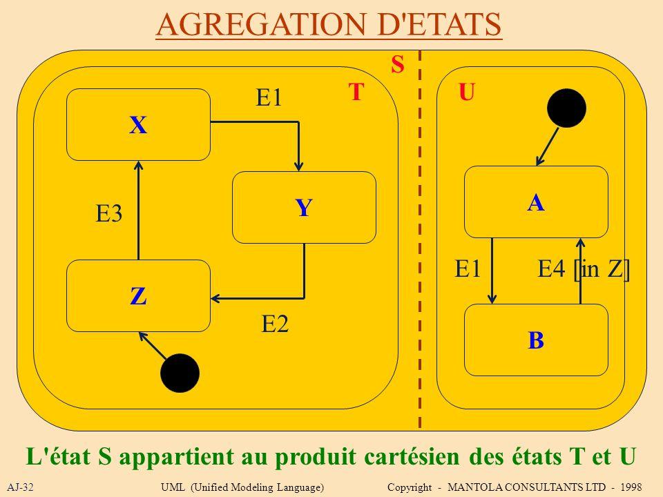 AGREGATION D'ETATS AJ-32 S A Y L'état S appartient au produit cartésien des états T et U X Z B E1 E2 E3 TU E1E4 [in Z] UML (Unified Modeling Language)