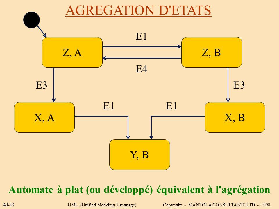 AGREGATION D'ETATS AJ-33 Z, B Y, B Z, A Automate à plat (ou développé) équivalent à l'agrégation X, AX, B E1 E4 E3 E1 UML (Unified Modeling Language)