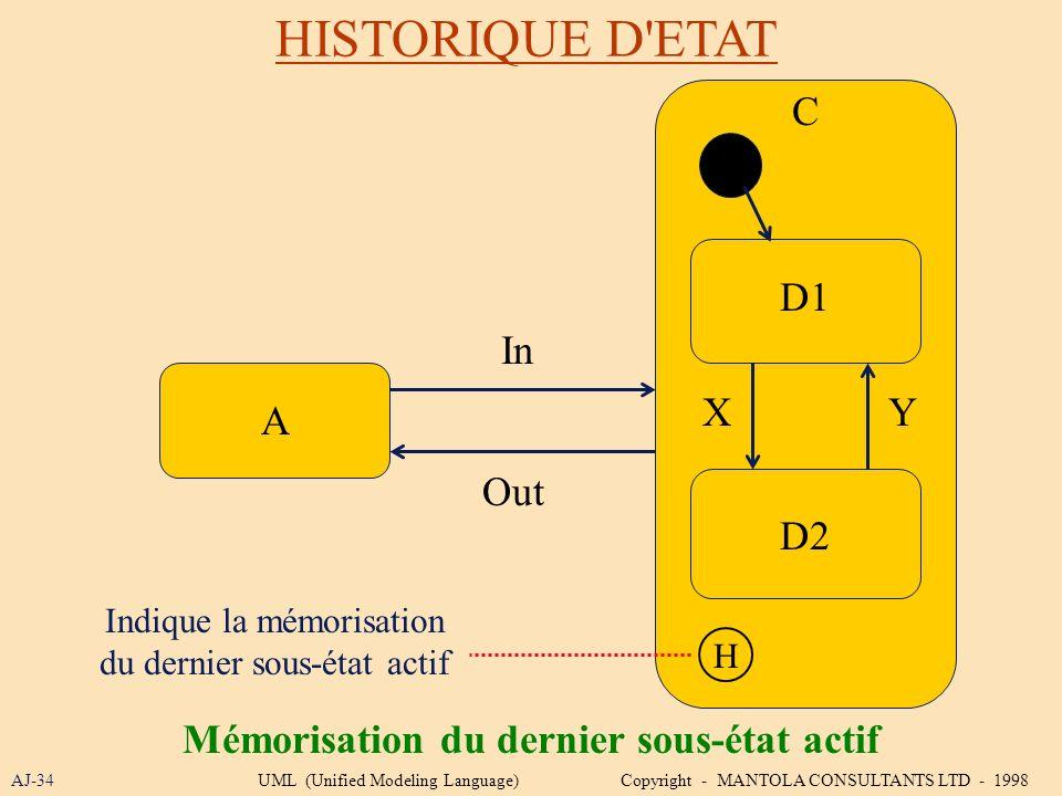 HISTORIQUE D'ETAT AJ-34 Mémorisation du dernier sous-état actif A D1 D2 C Indique la mémorisation du dernier sous-état actif YX In Out H UML (Unified