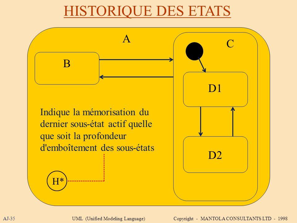 HISTORIQUE DES ETATS AJ-35 B D1 D2 C Indique la mémorisation du dernier sous-état actif quelle que soit la profondeur d'emboîtement des sous-états H*