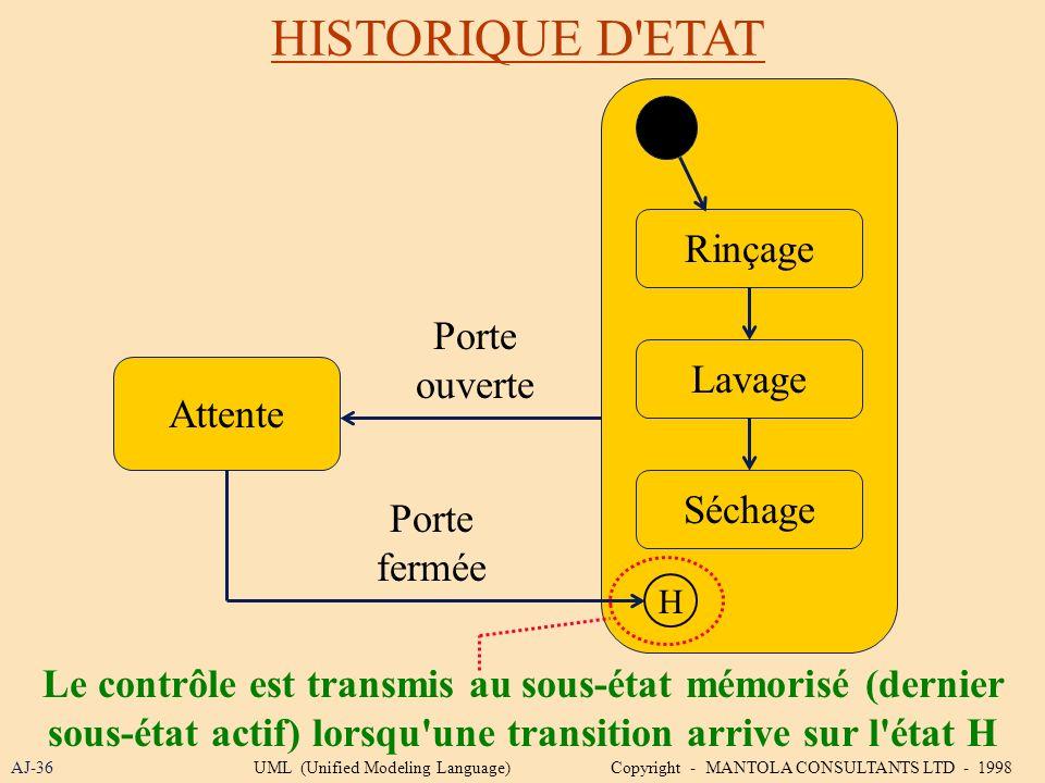 HISTORIQUE D'ETAT AJ-36 Le contrôle est transmis au sous-état mémorisé (dernier sous-état actif) lorsqu'une transition arrive sur l'état H Attente Rin