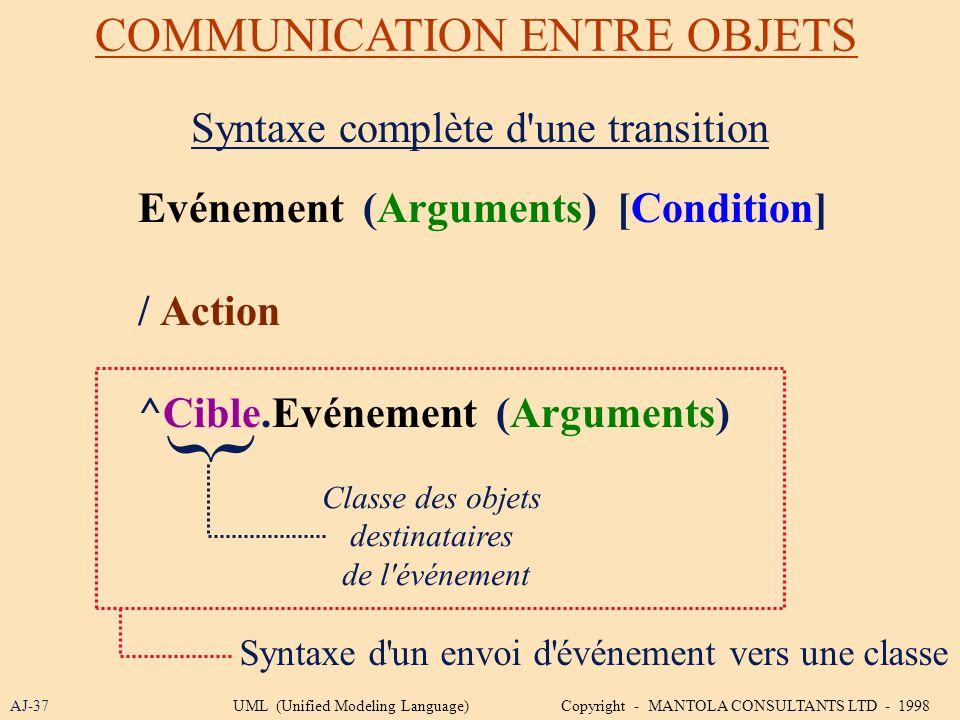 COMMUNICATION ENTRE OBJETS AJ-37 Syntaxe complète d'une transition Evénement (Arguments) [Condition] / Action ^Cible.Evénement (Arguments) { Classe de