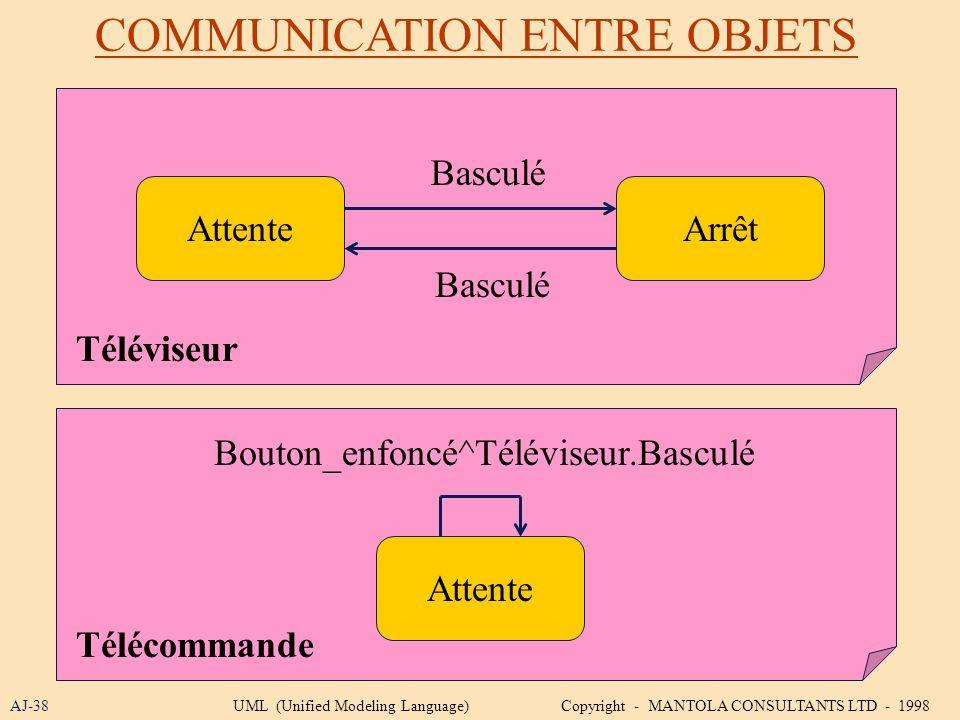 COMMUNICATION ENTRE OBJETS AJ-38 ArrêtAttente Téléviseur Basculé Télécommande Bouton_enfoncé^Téléviseur.Basculé UML (Unified Modeling Language) Copyri