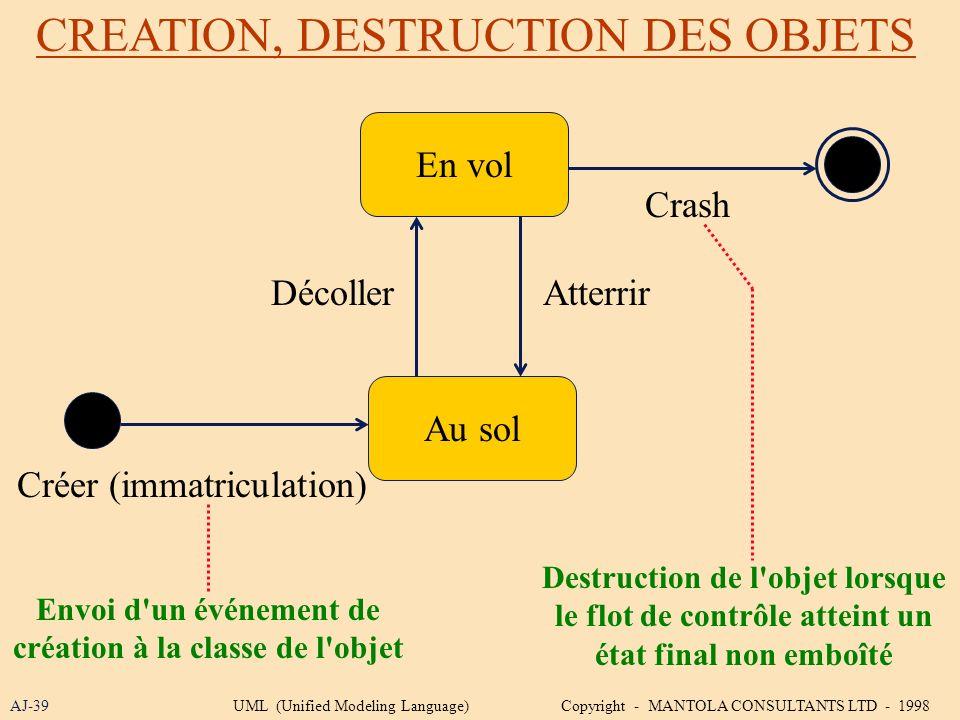CREATION, DESTRUCTION DES OBJETS AJ-39 En vol Envoi d'un événement de création à la classe de l'objet Au sol Crash DécollerAtterrir Créer (immatricula