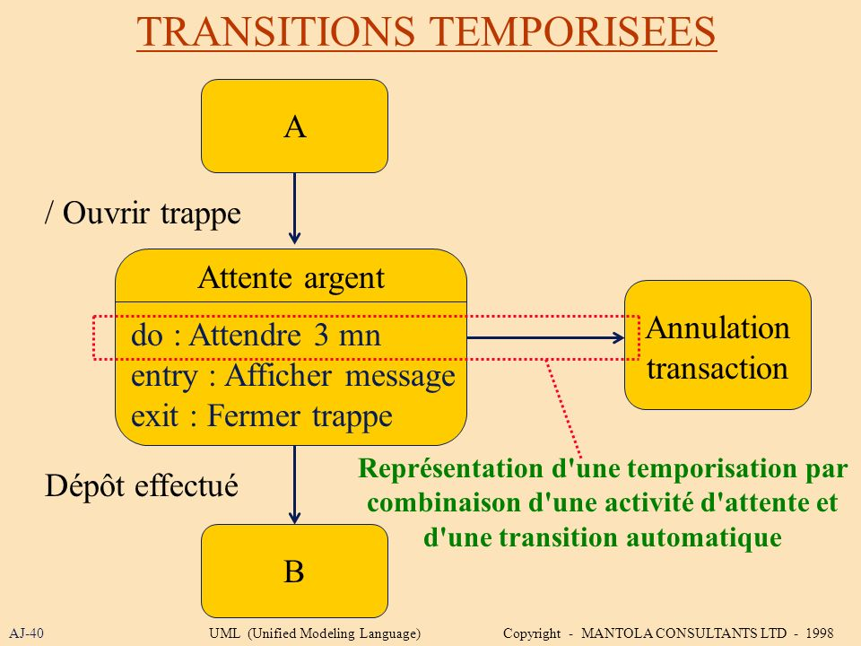 TRANSITIONS TEMPORISEES AJ-40 A Attente argent / Ouvrir trappe B Annulation transaction do : Attendre 3 mn entry : Afficher message exit : Fermer trap