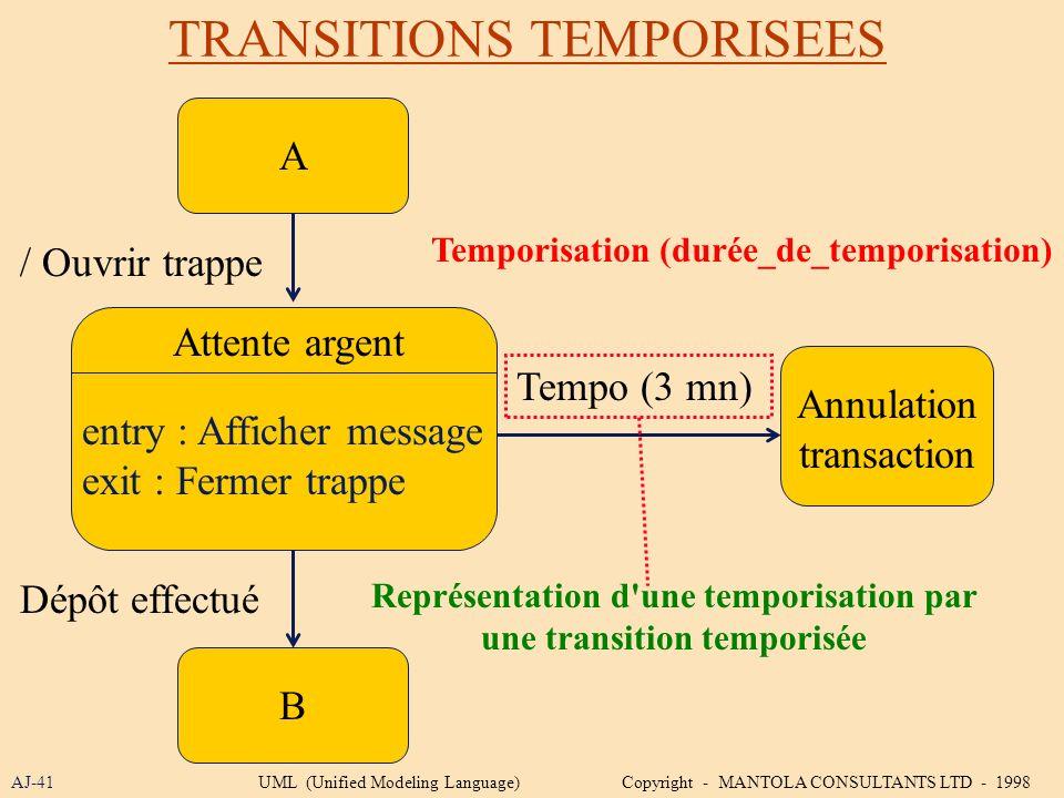 TRANSITIONS TEMPORISEES AJ-41 A Attente argent / Ouvrir trappe B Annulation transaction entry : Afficher message exit : Fermer trappe Dépôt effectué R