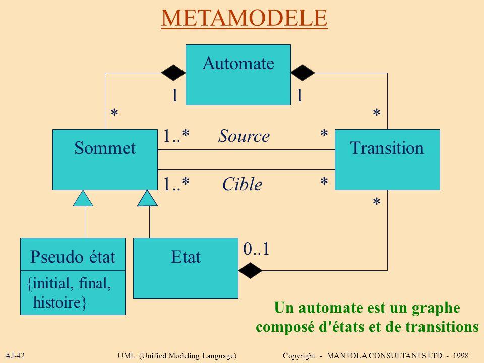 METAMODELE AJ-42 Automate 1 0..1 SommetTransition 1 ** Source Cible 1..* * * Pseudo étatEtat {initial, final, histoire} * Un automate est un graphe co