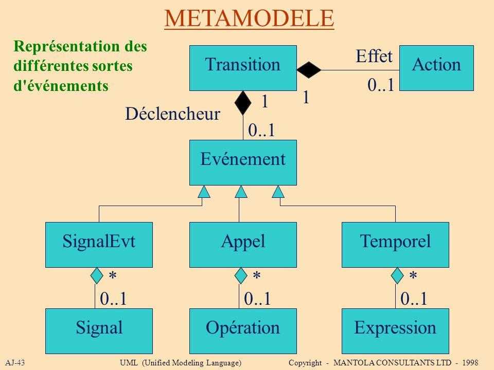 METAMODELE AJ-43 Transition 1 Représentation des différentes sortes d'événements Evénement SignalEvtAppelTemporel SignalOpérationExpression Action Eff