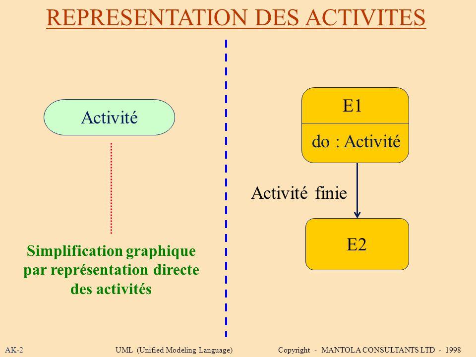 REPRESENTATION DES ACTIVITES AK-2 E1 Simplification graphique par représentation directe des activités E2 Activité finie do : Activité Activité UML (U