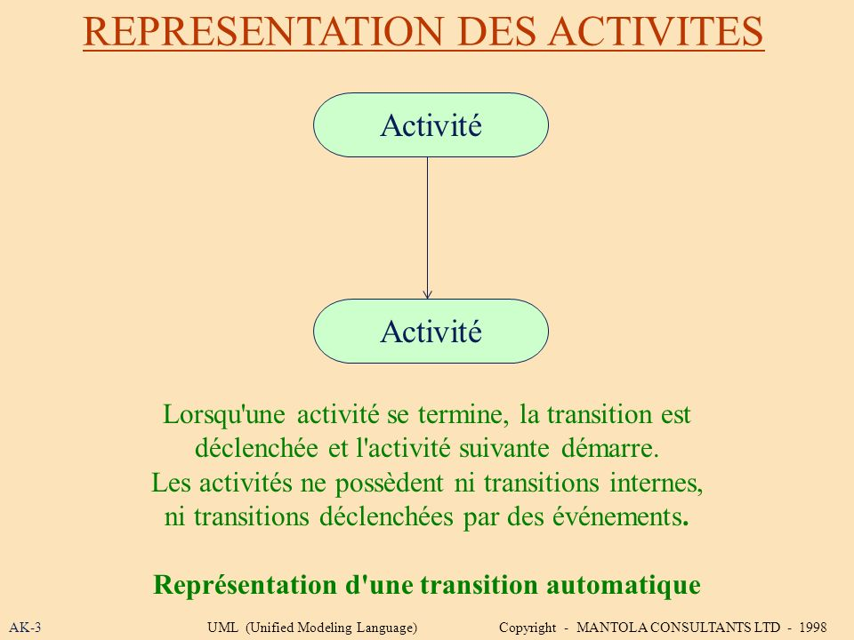 REPRESENTATION DES ACTIVITES AK-3 Lorsqu'une activité se termine, la transition est déclenchée et l'activité suivante démarre. Les activités ne possèd