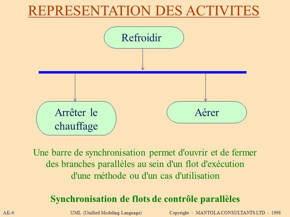 REPRESENTATION DES ACTIVITES AK-6 Une barre de synchronisation permet d'ouvrir et de fermer des branches parallèles au sein d'un flot d'exécution d'un