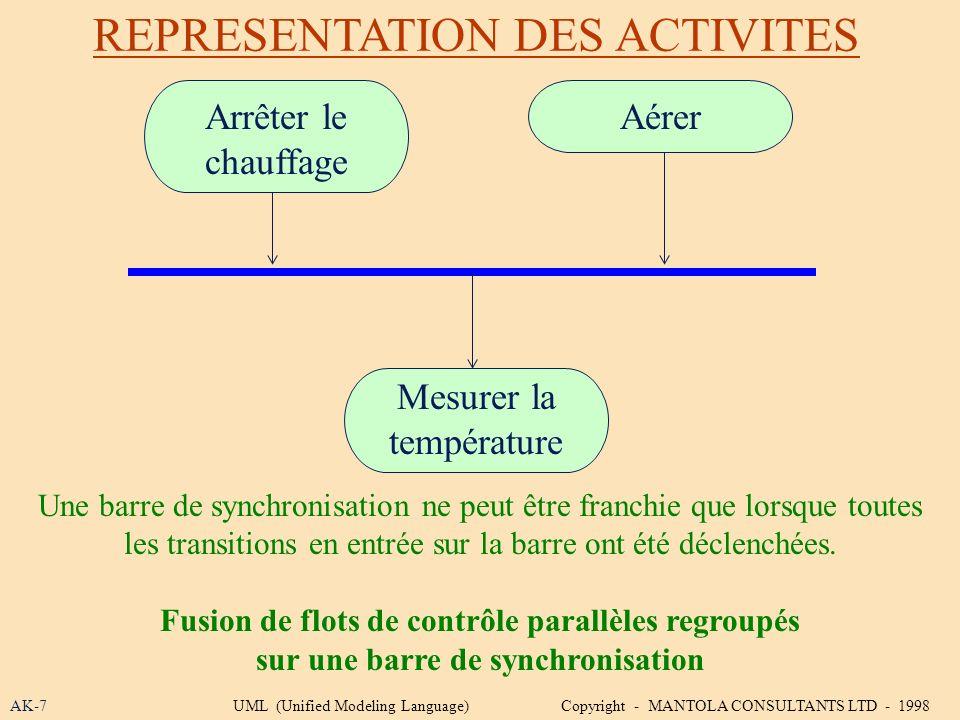 REPRESENTATION DES ACTIVITES AK-7 Une barre de synchronisation ne peut être franchie que lorsque toutes les transitions en entrée sur la barre ont été