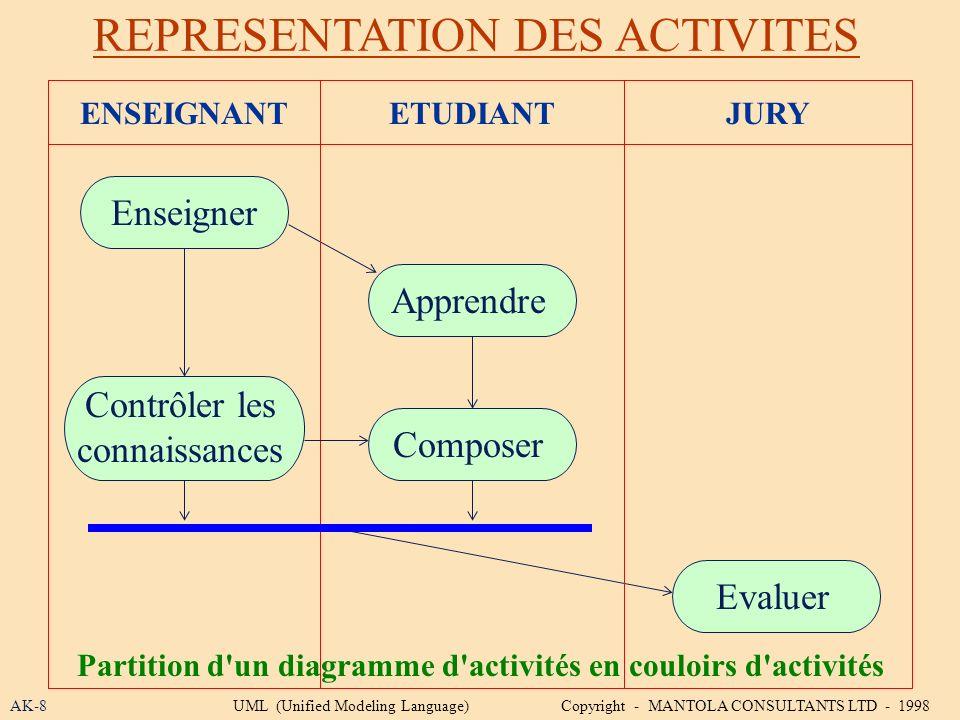 REPRESENTATION DES ACTIVITES AK-8 Partition d'un diagramme d'activités en couloirs d'activités UML (Unified Modeling Language) Copyright - MANTOLA CON