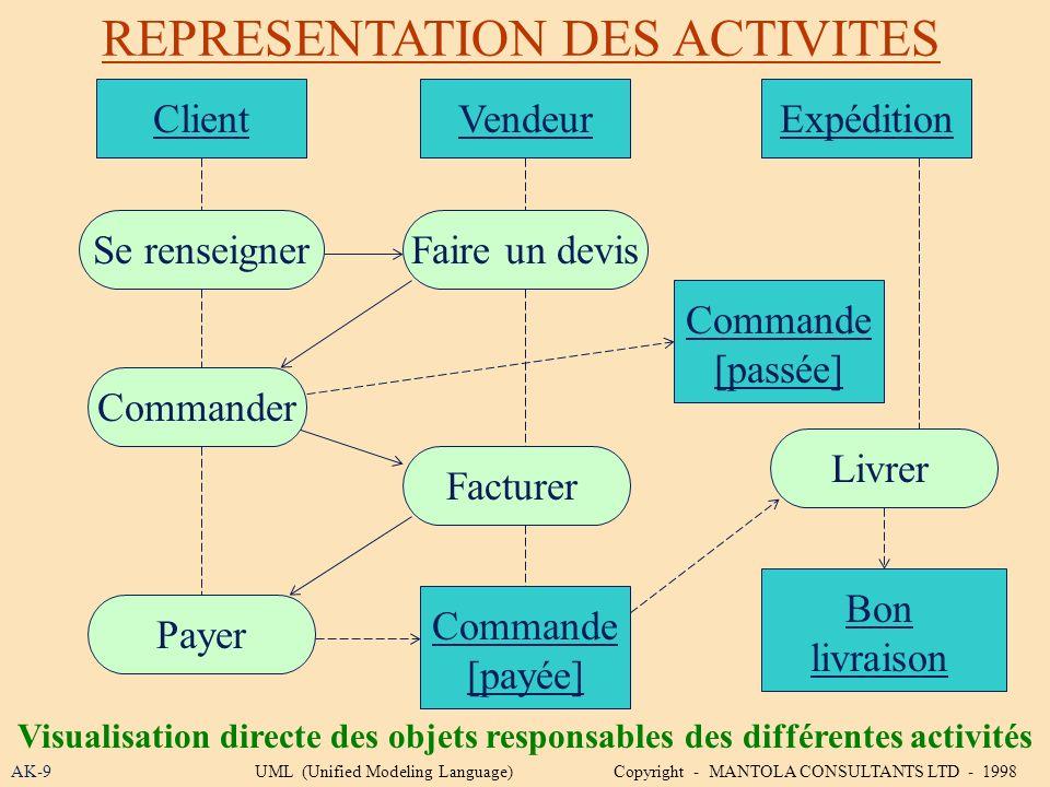 REPRESENTATION DES ACTIVITES AK-9 Visualisation directe des objets responsables des différentes activités UML (Unified Modeling Language) Copyright -