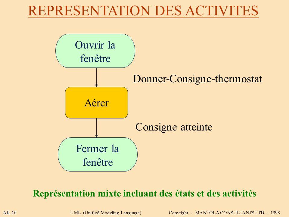 REPRESENTATION DES ACTIVITES AK-10 Représentation mixte incluant des états et des activités UML (Unified Modeling Language) Copyright - MANTOLA CONSUL