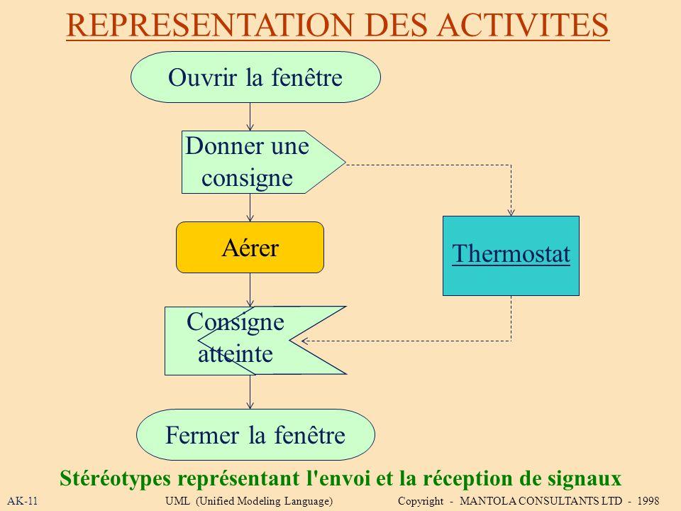 REPRESENTATION DES ACTIVITES AK-11 Stéréotypes représentant l'envoi et la réception de signaux UML (Unified Modeling Language) Copyright - MANTOLA CON