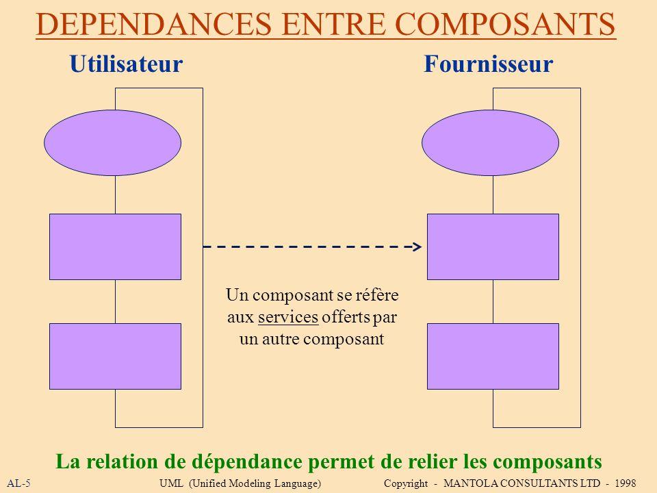 DEPENDANCES ENTRE COMPOSANTS AL-5 La relation de dépendance permet de relier les composants UML (Unified Modeling Language) Copyright - MANTOLA CONSUL