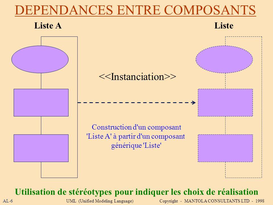 DEPENDANCES ENTRE COMPOSANTS AL-6 Utilisation de stéréotypes pour indiquer les choix de réalisation UML (Unified Modeling Language) Copyright - MANTOL