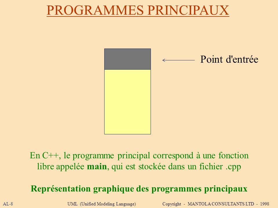 PROGRAMMES PRINCIPAUX AL-8UML (Unified Modeling Language) Copyright - MANTOLA CONSULTANTS LTD - 1998 En C++, le programme principal correspond à une f