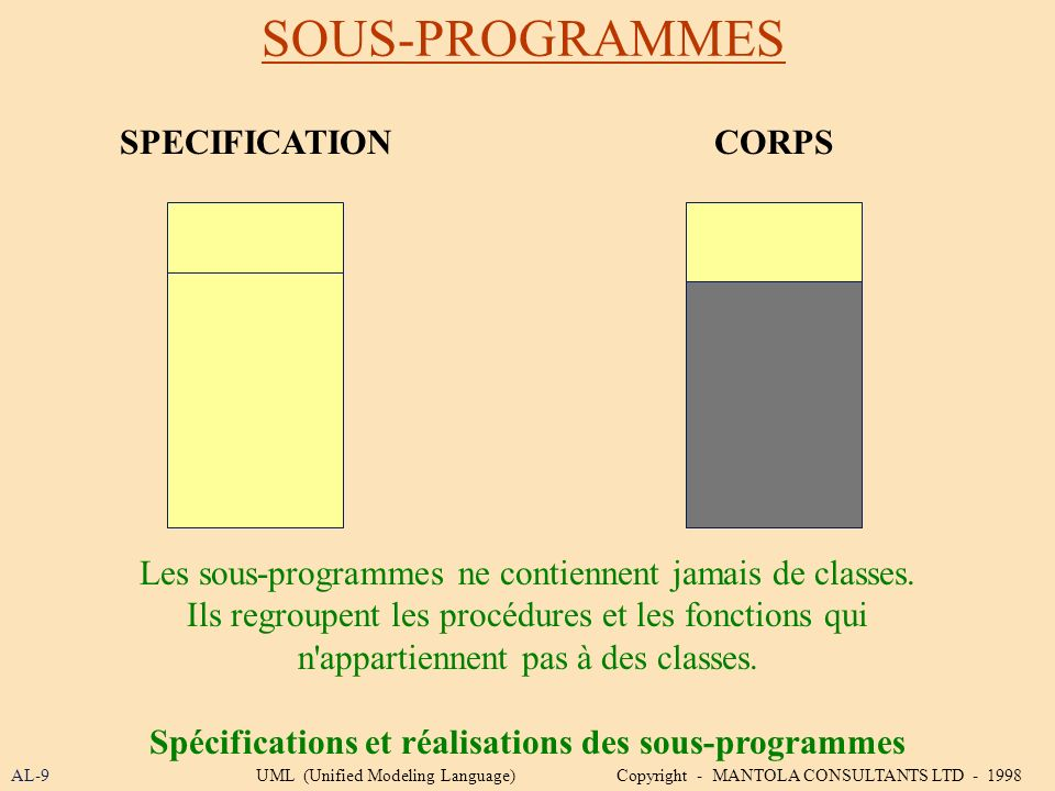 SOUS-PROGRAMMES AL-9UML (Unified Modeling Language) Copyright - MANTOLA CONSULTANTS LTD - 1998 Les sous-programmes ne contiennent jamais de classes. I