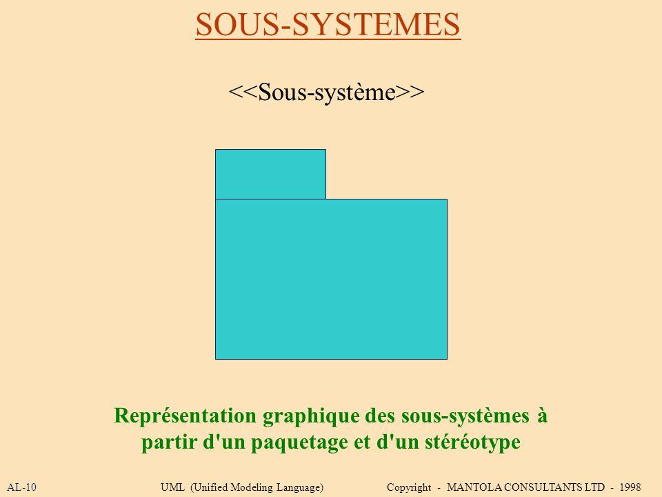 SOUS-SYSTEMES AL-10UML (Unified Modeling Language) Copyright - MANTOLA CONSULTANTS LTD - 1998 Représentation graphique des sous-systèmes à partir d'un
