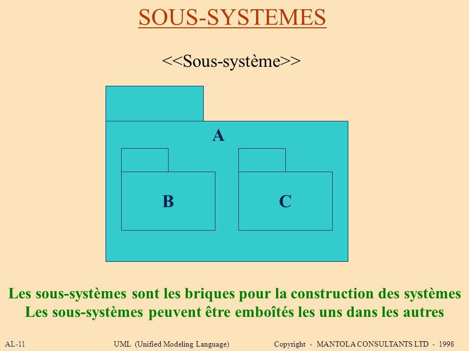 SOUS-SYSTEMES AL-11UML (Unified Modeling Language) Copyright - MANTOLA CONSULTANTS LTD - 1998 Les sous-systèmes sont les briques pour la construction