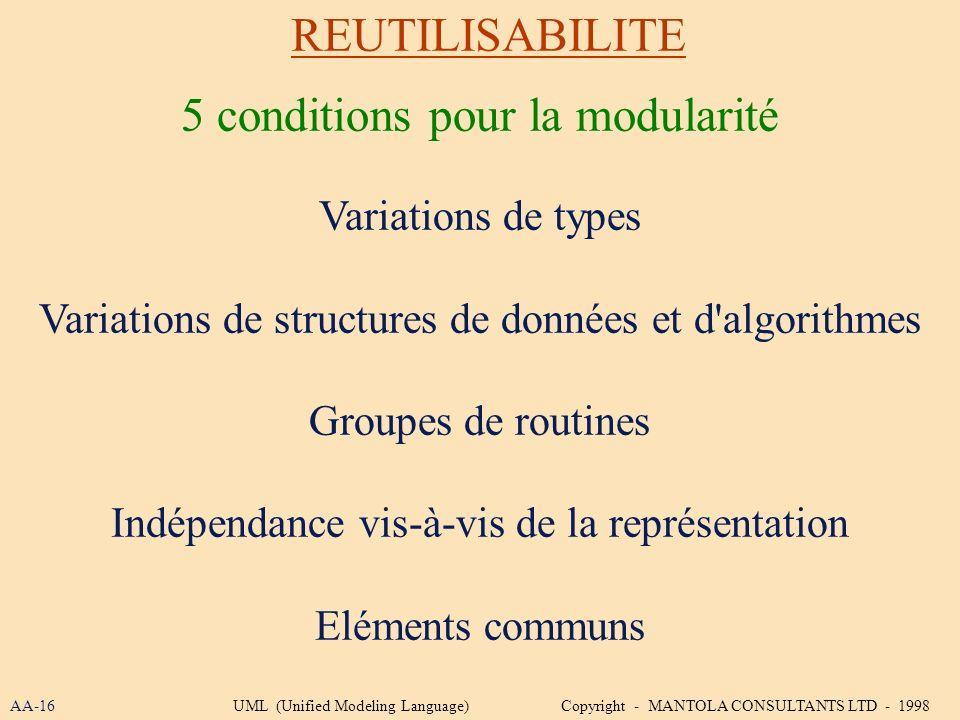 REUTILISABILITE Variations de types Variations de structures de données et d'algorithmes Groupes de routines Indépendance vis-à-vis de la représentati