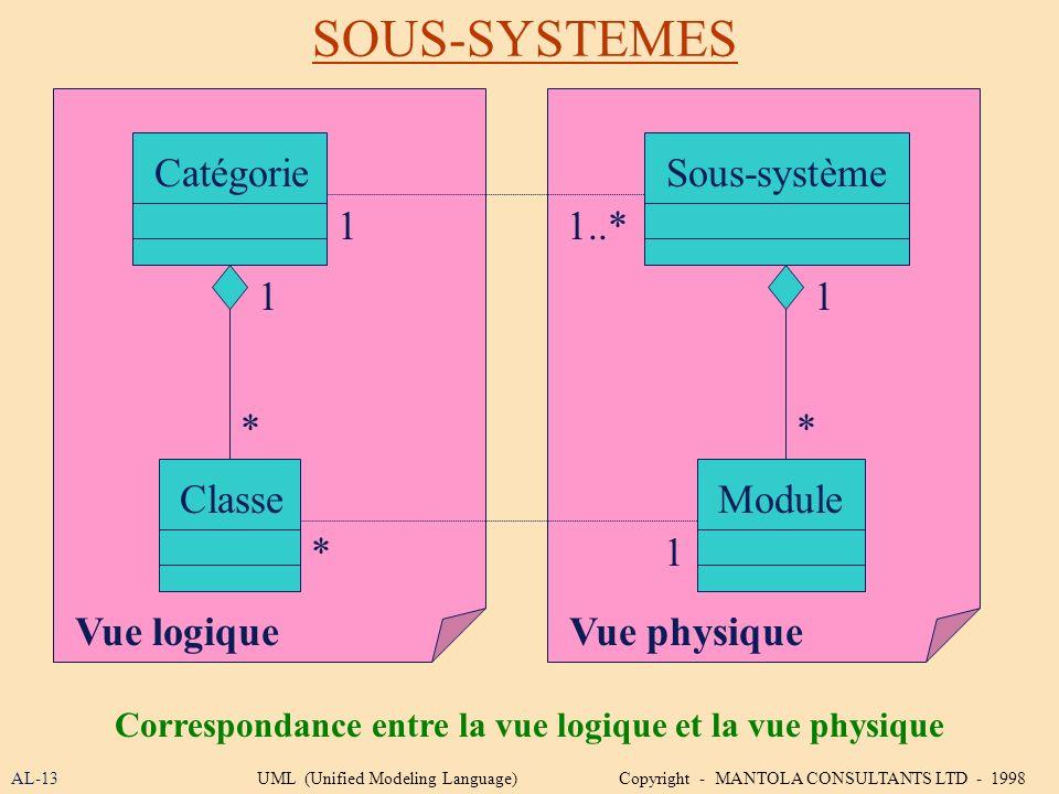SOUS-SYSTEMES AL-13UML (Unified Modeling Language) Copyright - MANTOLA CONSULTANTS LTD - 1998 Correspondance entre la vue logique et la vue physique S