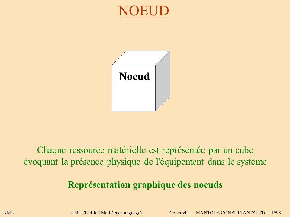 NOEUD AM-2UML (Unified Modeling Language) Copyright - MANTOLA CONSULTANTS LTD - 1998 Chaque ressource matérielle est représentée par un cube évoquant