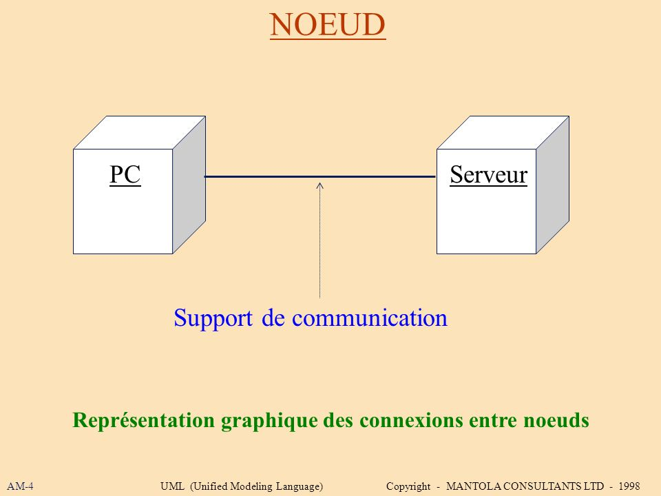 NOEUD AM-4UML (Unified Modeling Language) Copyright - MANTOLA CONSULTANTS LTD - 1998 Représentation graphique des connexions entre noeuds PCServeur Su