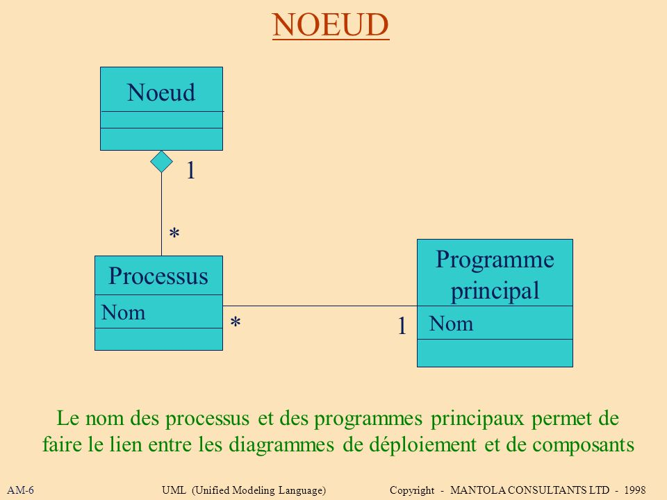 NOEUD AM-6UML (Unified Modeling Language) Copyright - MANTOLA CONSULTANTS LTD - 1998 Programme principal Processus Noeud * 1 Nom 1 * Le nom des proces