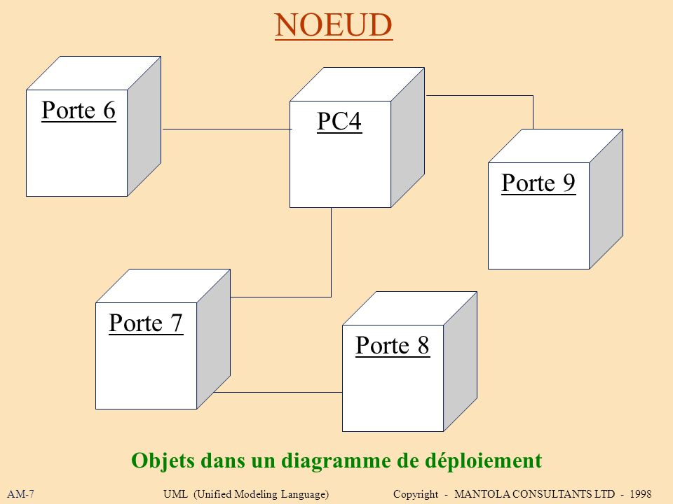 NOEUD AM-7UML (Unified Modeling Language) Copyright - MANTOLA CONSULTANTS LTD - 1998 Objets dans un diagramme de déploiement Porte 6 Porte 9 PC4 Porte