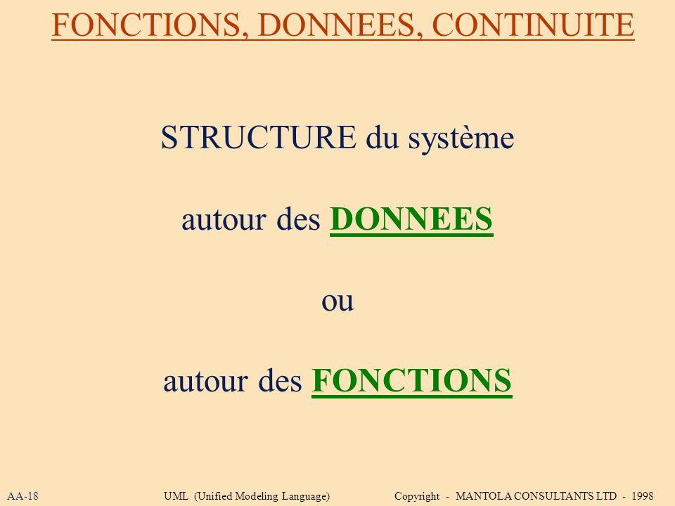 FONCTIONS, DONNEES, CONTINUITE STRUCTURE du système autour des DONNEES ou autour des FONCTIONS AA-18UML (Unified Modeling Language) Copyright - MANTOL