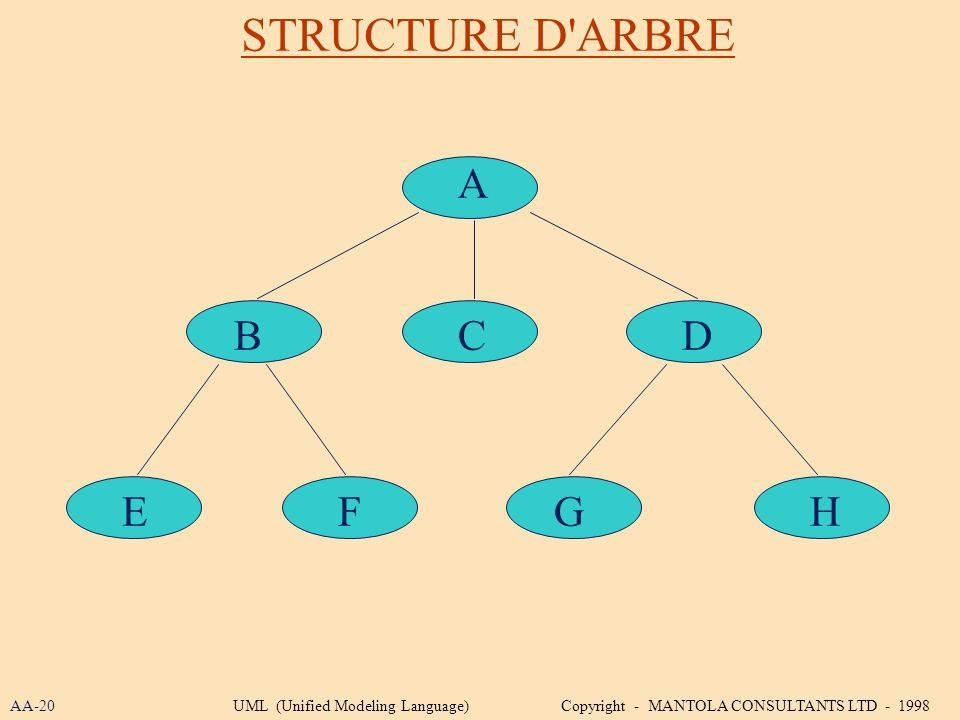 STRUCTURE D'ARBRE A BCD EFGH AA-20UML (Unified Modeling Language) Copyright - MANTOLA CONSULTANTS LTD - 1998
