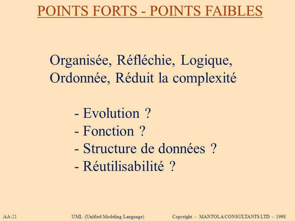 POINTS FORTS - POINTS FAIBLES Organisée, Réfléchie, Logique, Ordonnée, Réduit la complexité - Evolution ? - Fonction ? - Structure de données ? - Réut