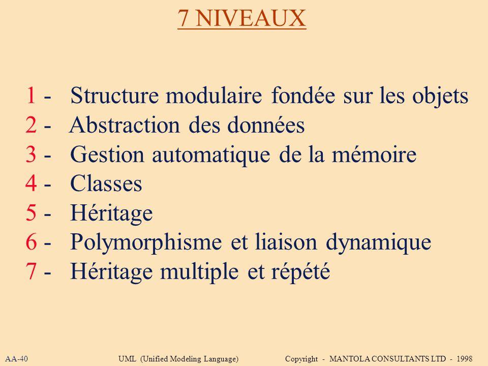 1 - Structure modulaire fondée sur les objets 2 - Abstraction des données 3 - Gestion automatique de la mémoire 4 - Classes 5 - Héritage 6 - Polymorph